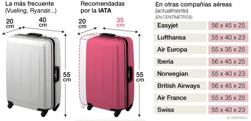 Medidas recomendadas para maletas de cabina